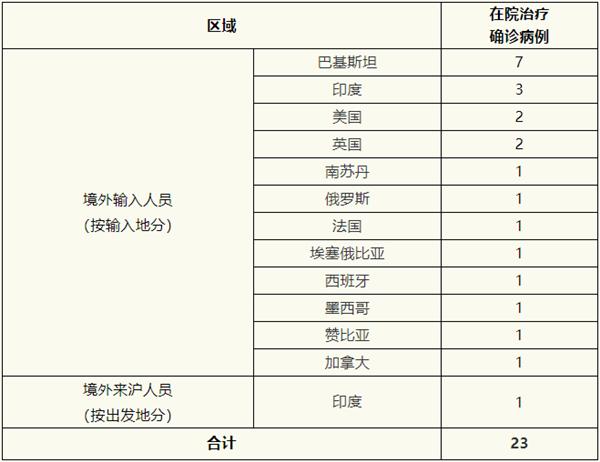 上海昨无新增病例,治愈出院3例