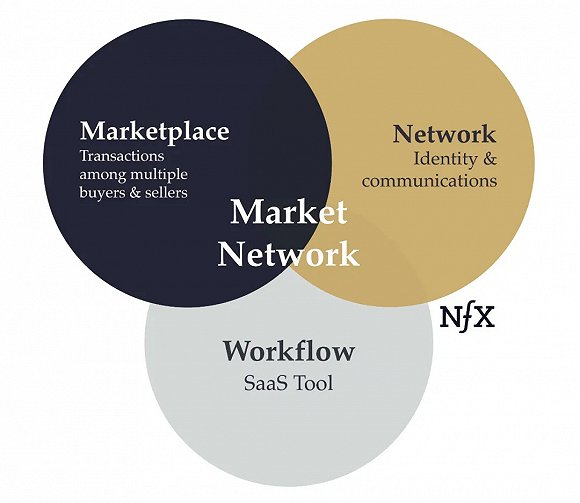 Facebook+Airbnb?市场网络为什么是重要的创业方向?