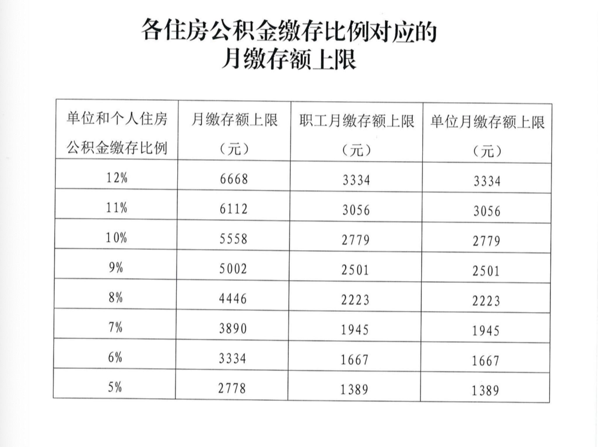 天富,北京今年住房公天富积金月缴存基数上图片