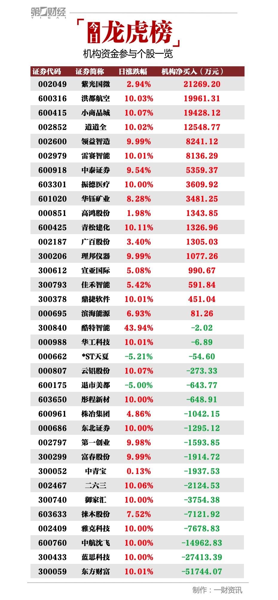 机构今日买入这17股,抛售东方财富5.17亿元丨牛熊眼