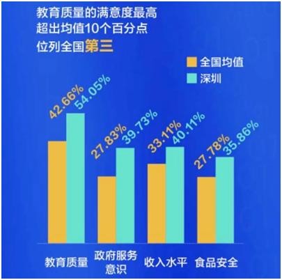 """深圳入选""""十大美好生活城市""""食品安全满意度位列第一"""