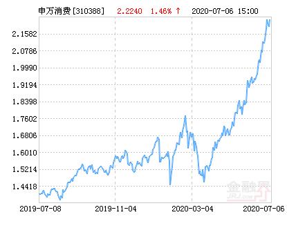申万菱信消费增长混合基金最新净值涨幅达3.19%