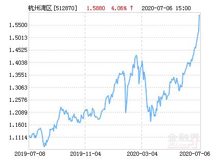 南华中证杭州湾区交易ETF净值上涨1.35% 请保持关注