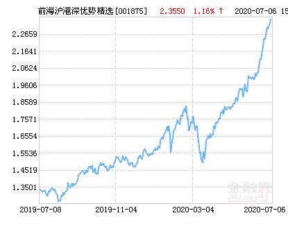 前海开源沪港深优势精选混合基金最新净值涨幅达3.95%