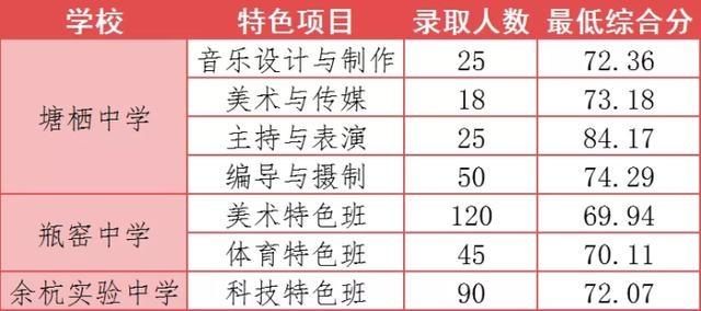 余杭区2020年各类高中招生提前批录取最低分数线及第一批、第二批次志愿填报最低控制分数线出炉