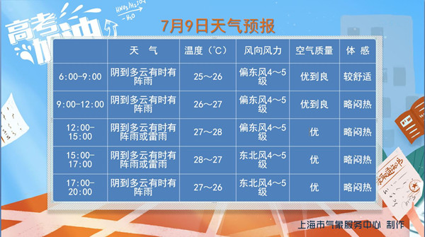 梅完梅了!上海今局地雨量或达大到暴雨 体感略闷热