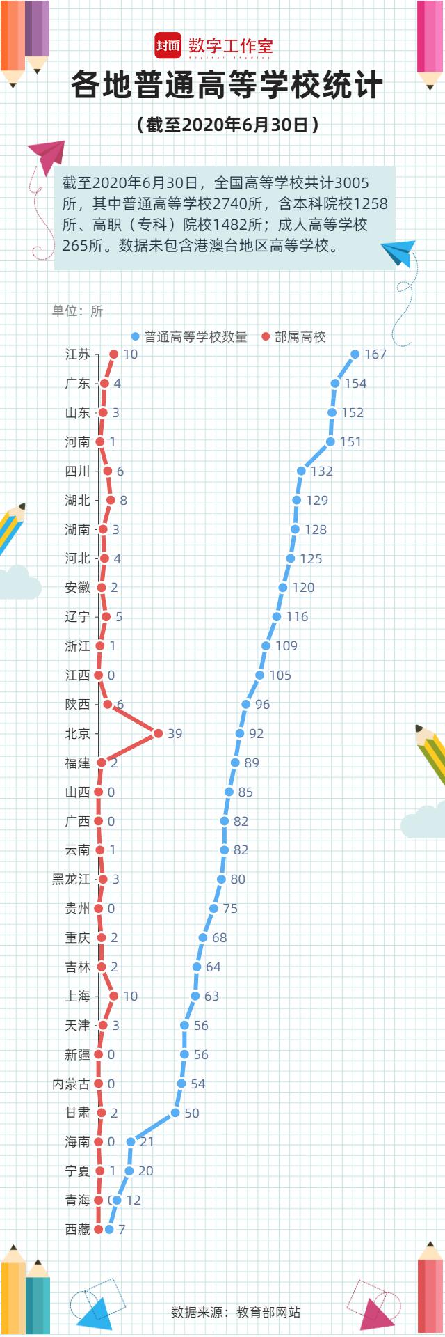数读新闻|教育部公布全国普通高校名单:共2740所江苏数量最多
