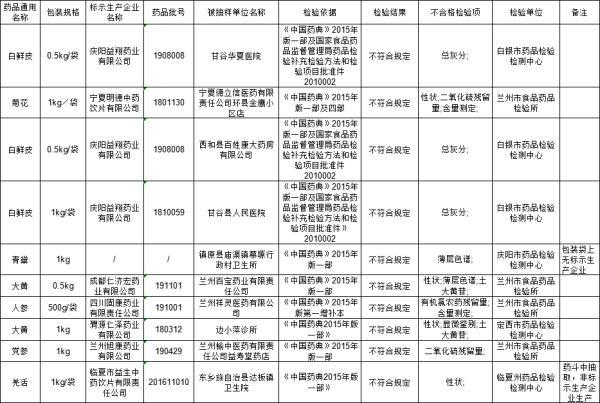 甘肃药监局:四川固康药业等7家企业10批次药品抽检不合规