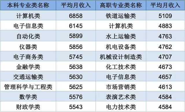 本科毕业生月入5440元!《2020年中国大学生就业报告》发布