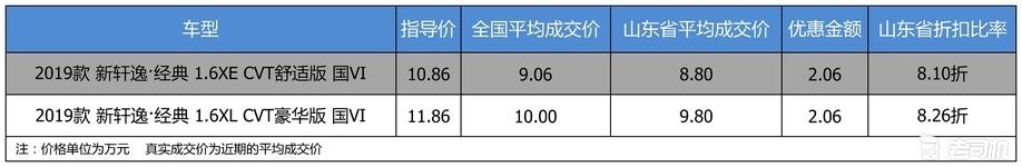 【山东省篇】最高优惠2.06万 东风日产轩逸 2019款平均优惠8.18折