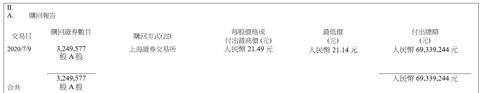 国泰君安斥资逾14亿回购股份,华泰、东方证券回购在路上