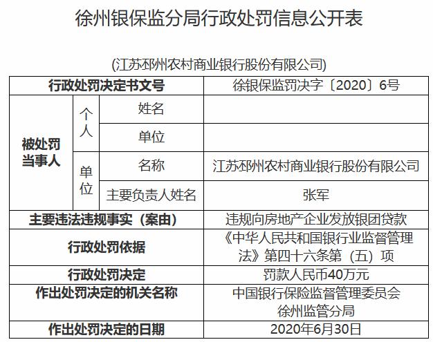 江苏邳州农村商业银行因违规向房企发放银团贷款被处罚40万元