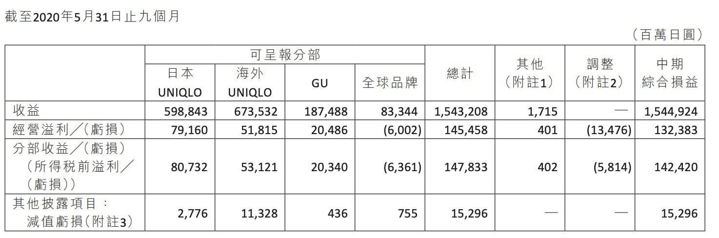 优衣库母公司前三季度净利跌43%,下调全年业绩预测