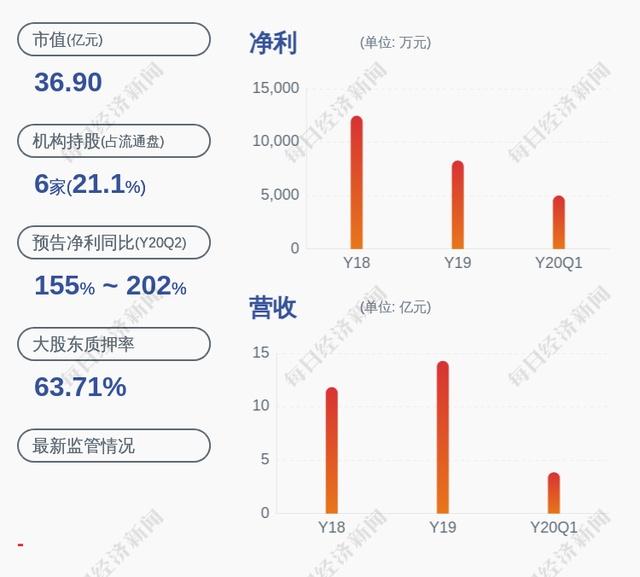 恒润股份:控股股东承立新解除质押880万股
