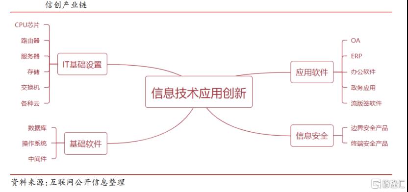 伟仕佳杰(0856.HK)基于信创产业进行深度布局,怎能缺席大国牛市?