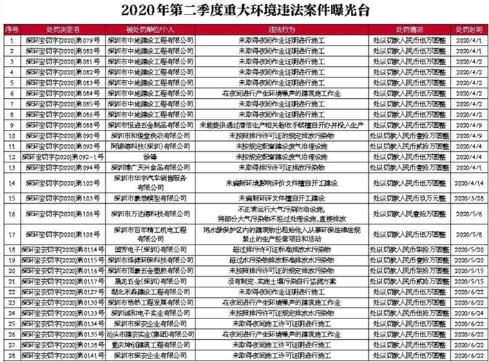 深圳市生态环境局宝安管理局2020年第二季度重大环境违法案件公开曝光