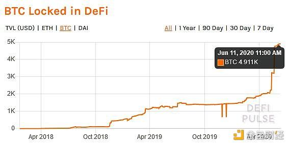 "Defi代币市值超20亿美元 ""质押黑洞""引爆牛市"