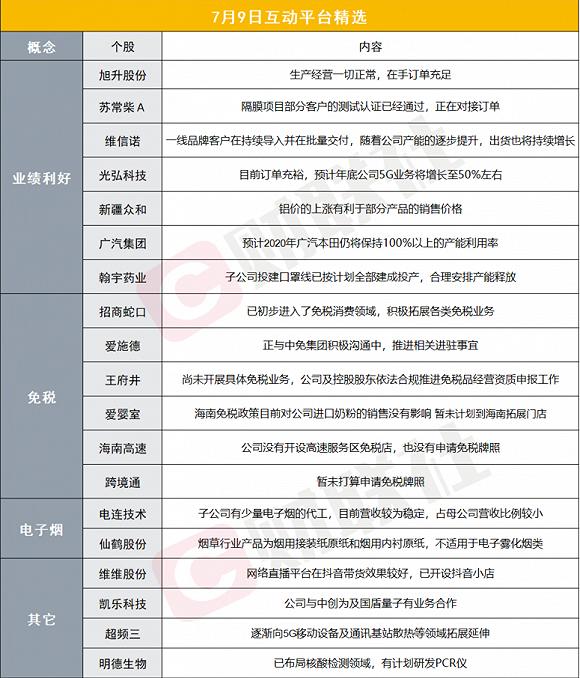 财联社7月9日互动平台精选