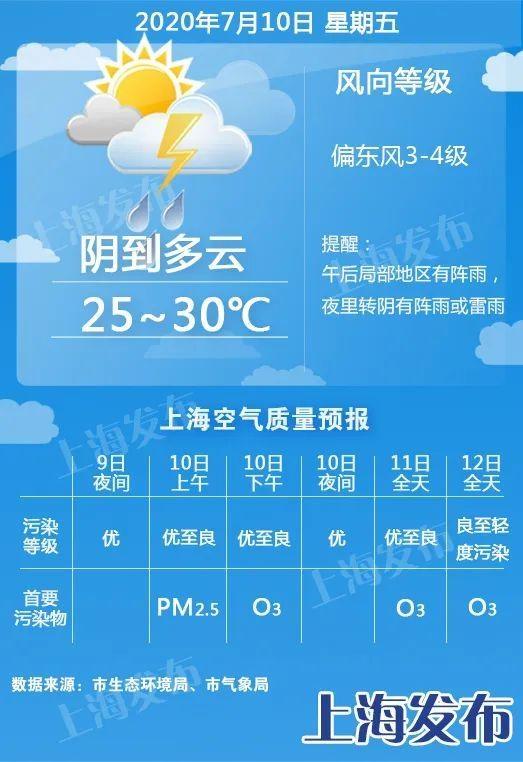 【天气】明天夜里雨势再度加强!周日最高33度、体感闷热