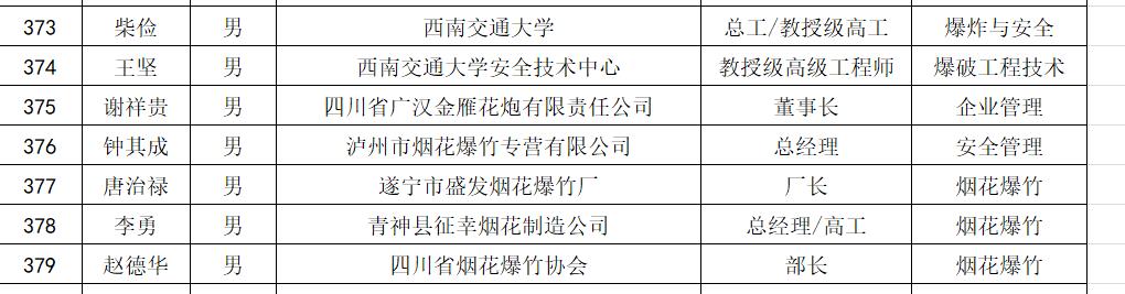 截图自四川省人民当局官网2015年挂网的《四川省安全羁系局(四川煤监局)安全生产专家名单》。