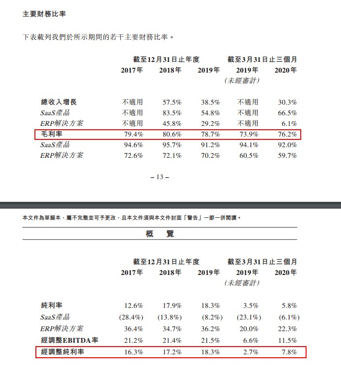 """明源云的""""矛盾"""":SaaS产品毛利率高达90%净利率却为负"""