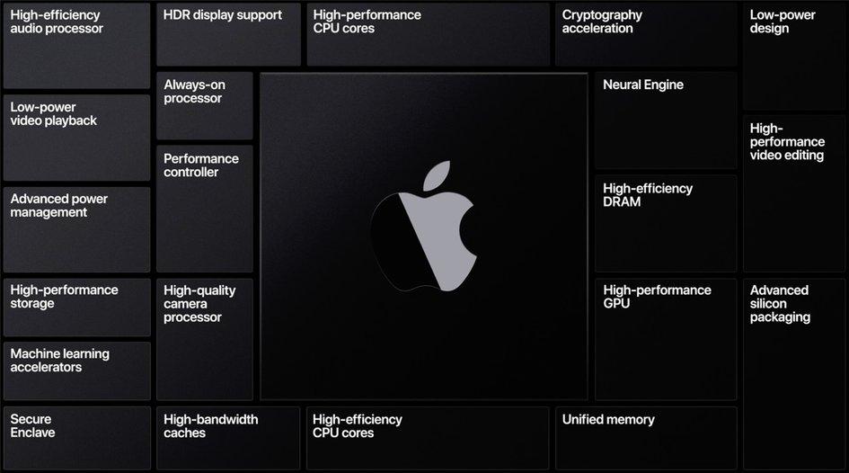 外设都能继续用,ARM 版 Mac 将继续支持雷电接口