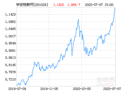 华安物联网主题股票净值上涨2.79% 请保持关注