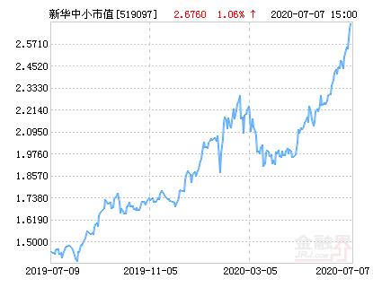 新华中小市值优选混合基金最新净值涨幅达3.92%