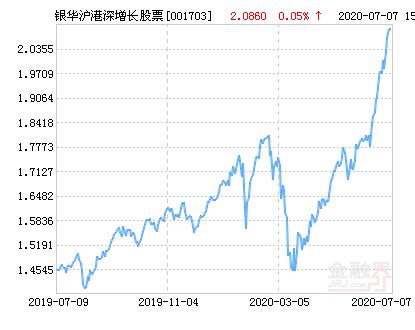 银华沪港深增长股票净值上涨2.83% 请保持关注