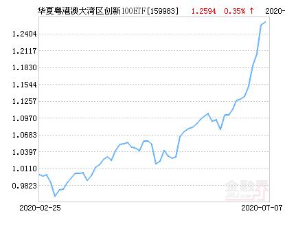 华夏粤港澳大湾区创新100ETF净值上涨1.75% 请保持关注