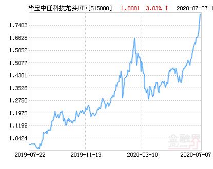 华宝中证科技龙头ETF净值上涨1.74% 请保持关注