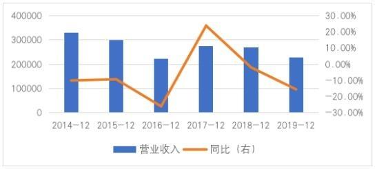 五年营收跌10亿!百年老字号珠宝商遭问询:为啥存货增长周转率下降?