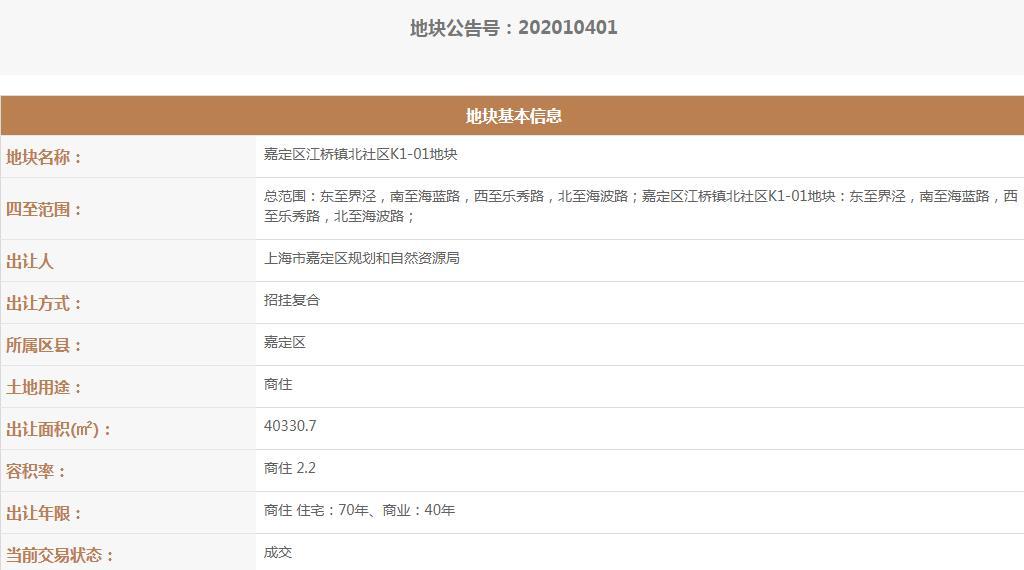 南山21.49亿元竞得上海嘉定区1宗商住用地