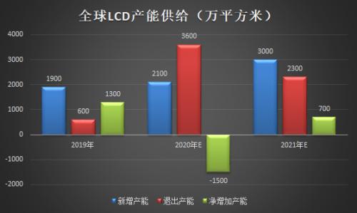 面板涨价已成主旋律 TCL科技迎来价值重估