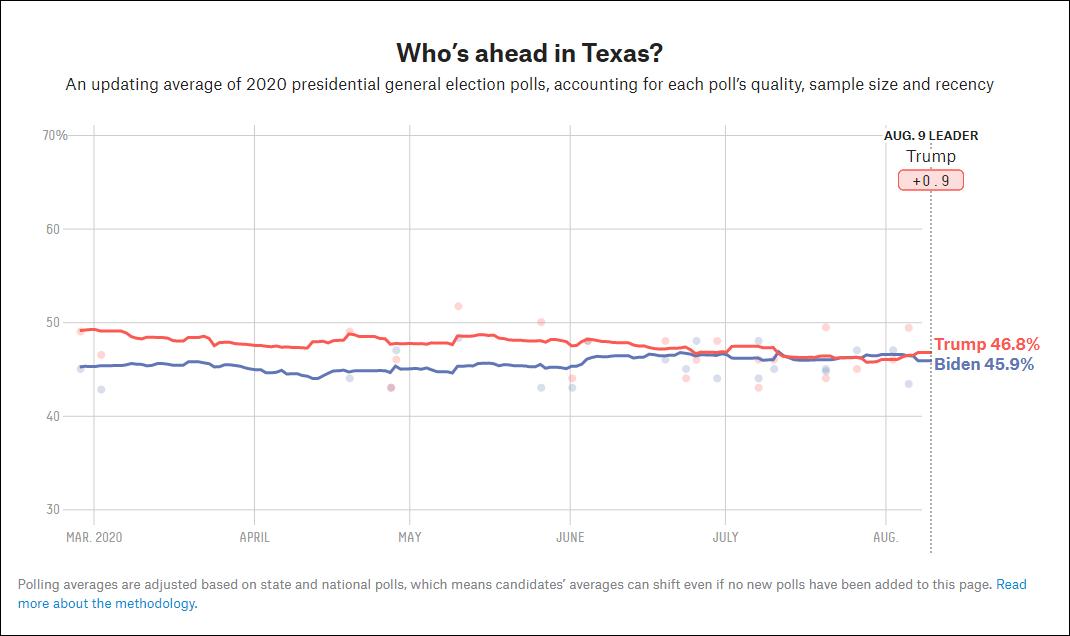 """红色为特朗普在得州民调数据,蓝色为拜登 截图自""""FiveThrityEight""""网站"""