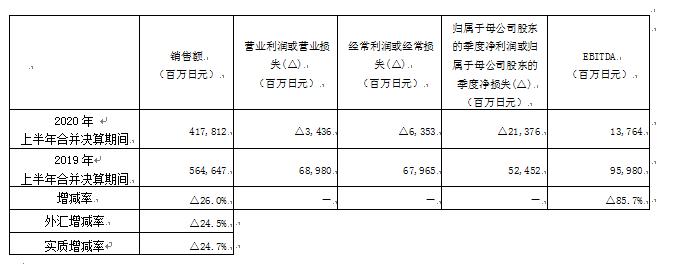 资生堂半年财报显示,高档化妆品飞跃增长引领中国市场复苏
