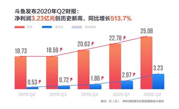 电竞内容变现效率提升 斗鱼二季度直播收入同比增长35.8%
