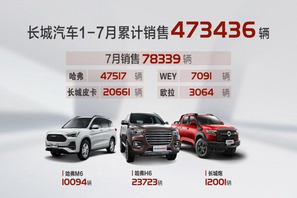 长城汽车发布2020年7月产销数据:销量78339辆 同比大涨30%
