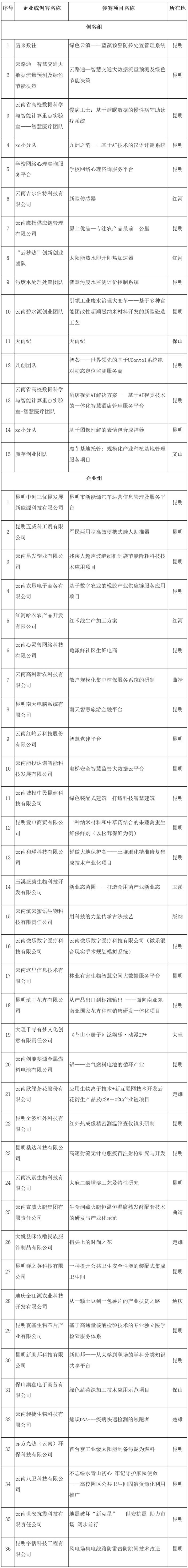 """51个项目入围2020年""""创客中国""""云南省中小企业创新创业大赛决赛"""