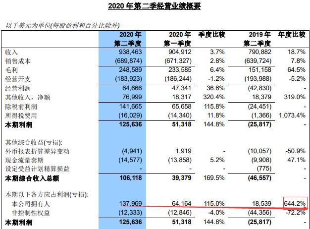 """财鑫闻丨""""中国芯""""二季度利润暴增644.2%!中芯国际200亿布局28纳米芯片项目"""