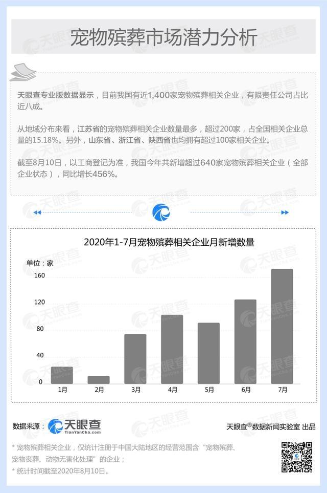 宠物殡葬市场潜力大!我国今年新增超640家相关企业,同比增长456%