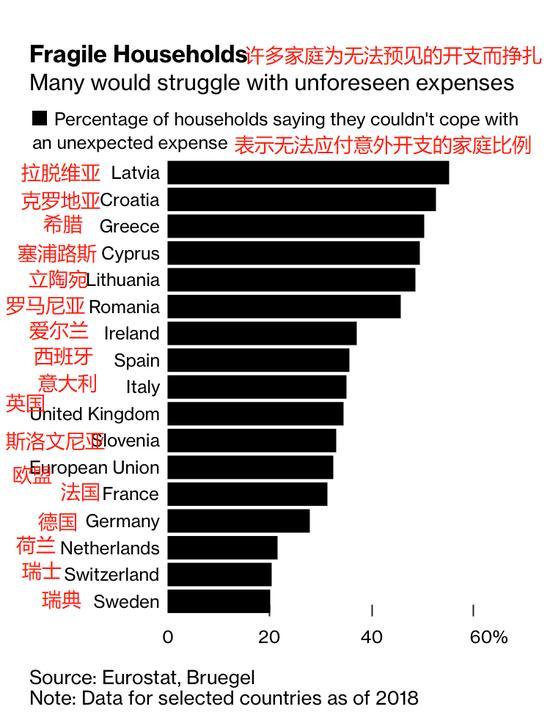 疫情使数百万欧洲人走上了债务危机的道路