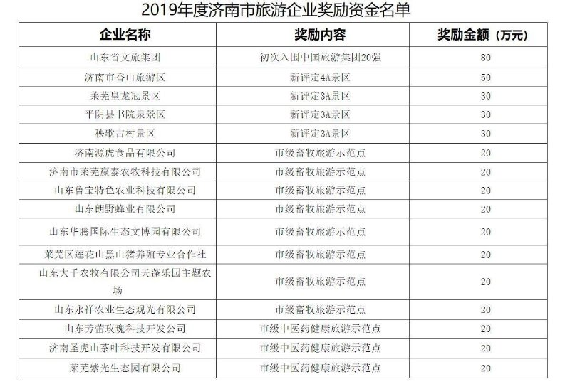 济南市16家旅游企业获440万元奖励资金