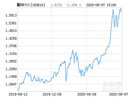 鹏华中证500指数(LOF)A净值下跌1.16% 请保持关注
