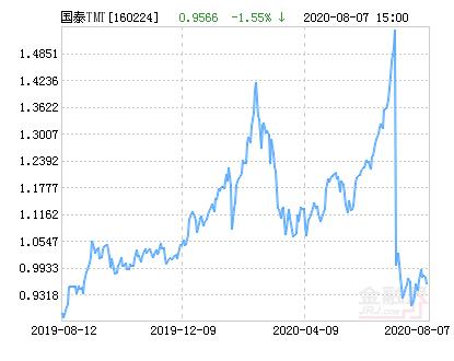 国泰深证TMT50指数分级净值下跌1.55% 请保持关注
