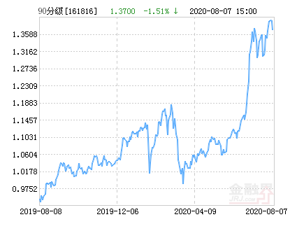 银华中证等权90指数分级净值下跌1.51% 请保持关注