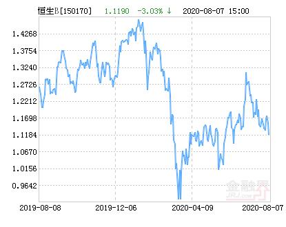 汇添富恒生指数分级B(QDII)净值下跌3.03% 请保持关注
