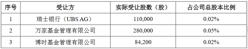 中微公司(688012.SH)披露置都投资询价转让结果:受让方包括瑞士银行、博时基金等