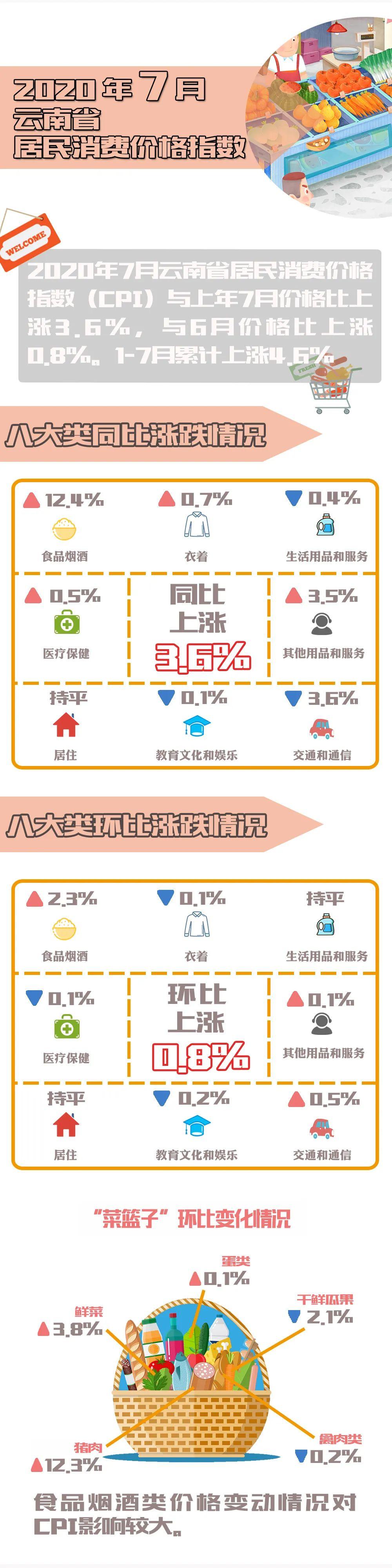 【关注】7月云南主要民生指标公布!这些变化,你感受到了吗?