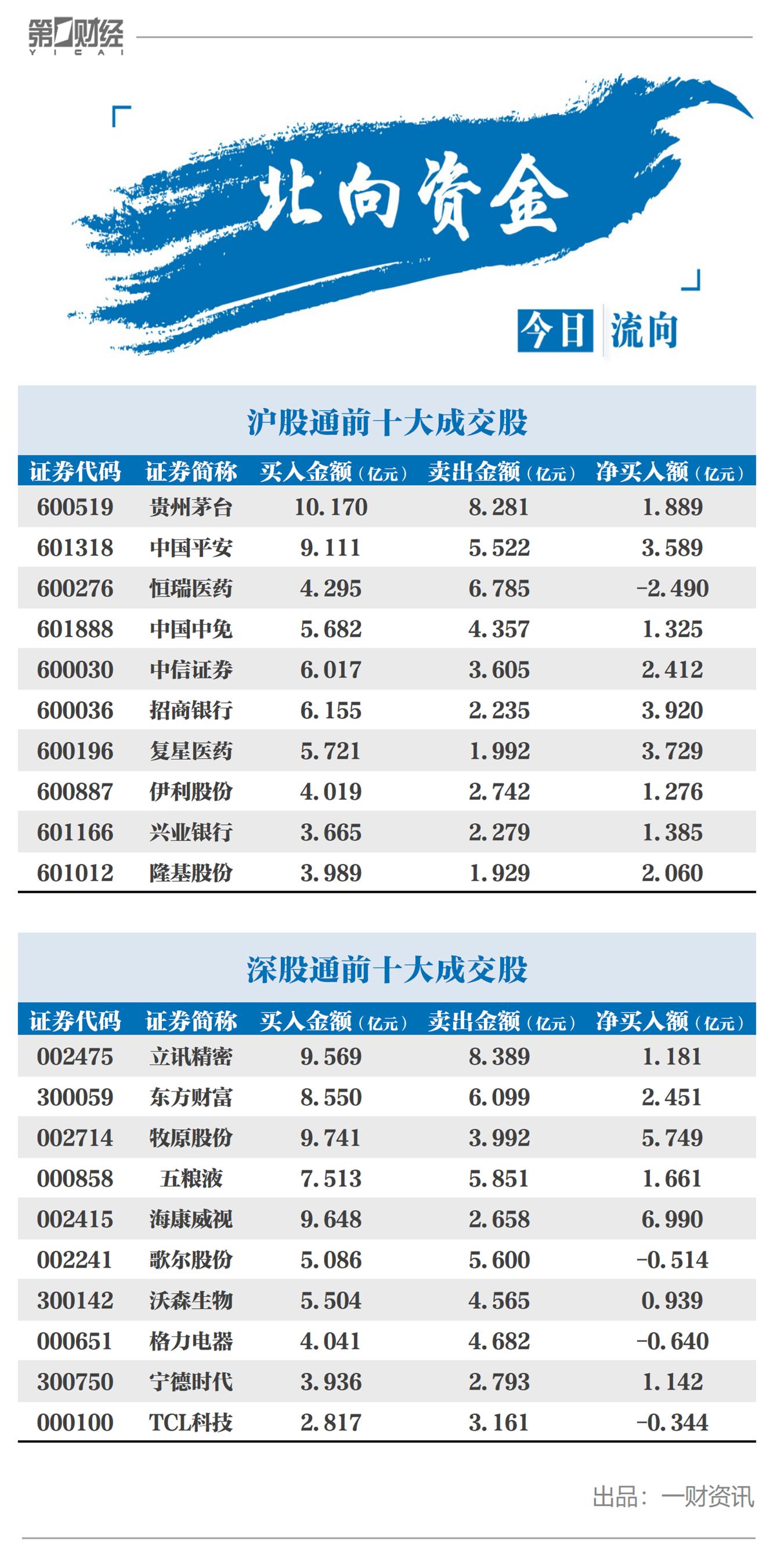 北向资金今日净流入39.48亿元 A股依旧将以箱体震荡为主?